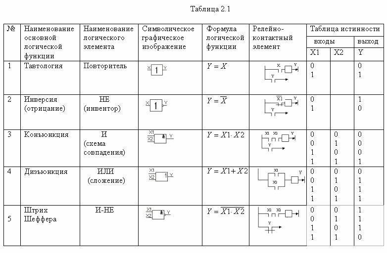 2.1 Основные логические элементы.  Комбинационные схемы.  Последовательностные.